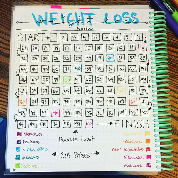 Another weight loss log and tracker